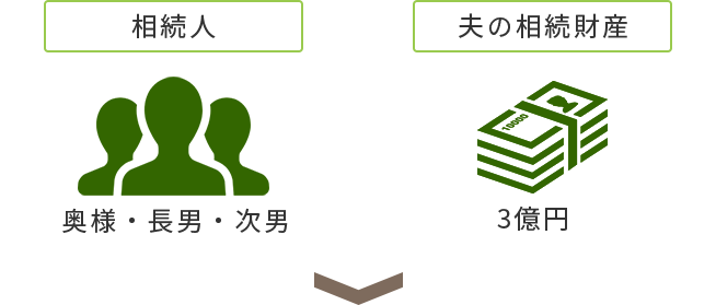相続人:奥様・長男・次男 夫の相続財産:3億円