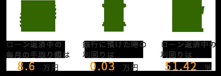 ローン返済中の毎月の手取り額は8.6万円 銀行に預けた時の利回りは0.03万円 ローン返済中の利回りは51.42%