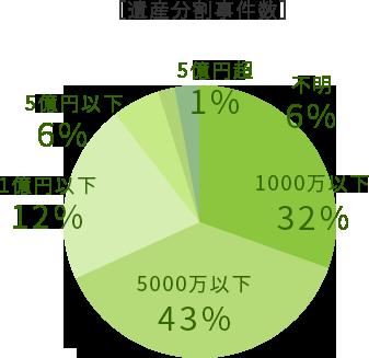 遺産分割事件数