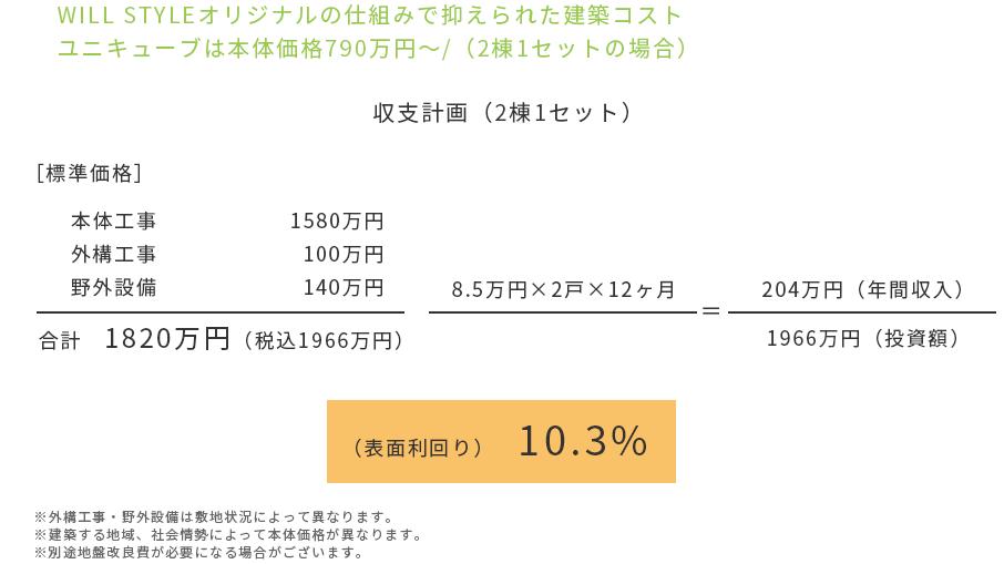 WILL STYLEオリジナルの仕組みで抑えられた建築コスト ユニキューブは本体価格790万円〜/(2棟1セットの場合)